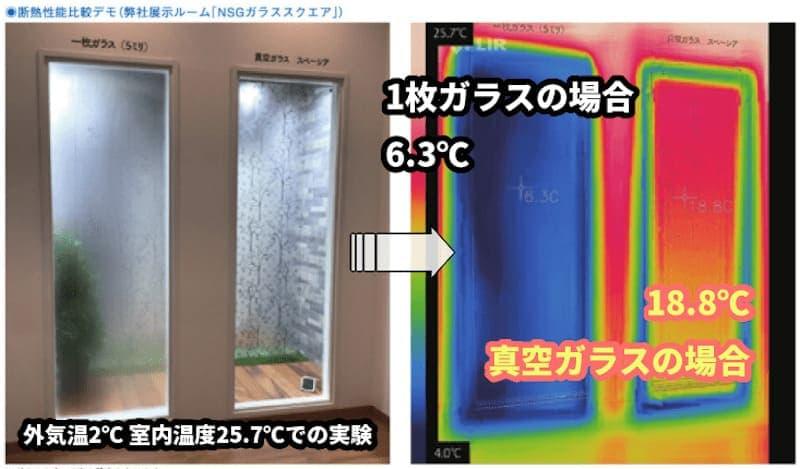 真空ガラスと1枚ガラスの温度差の比較
